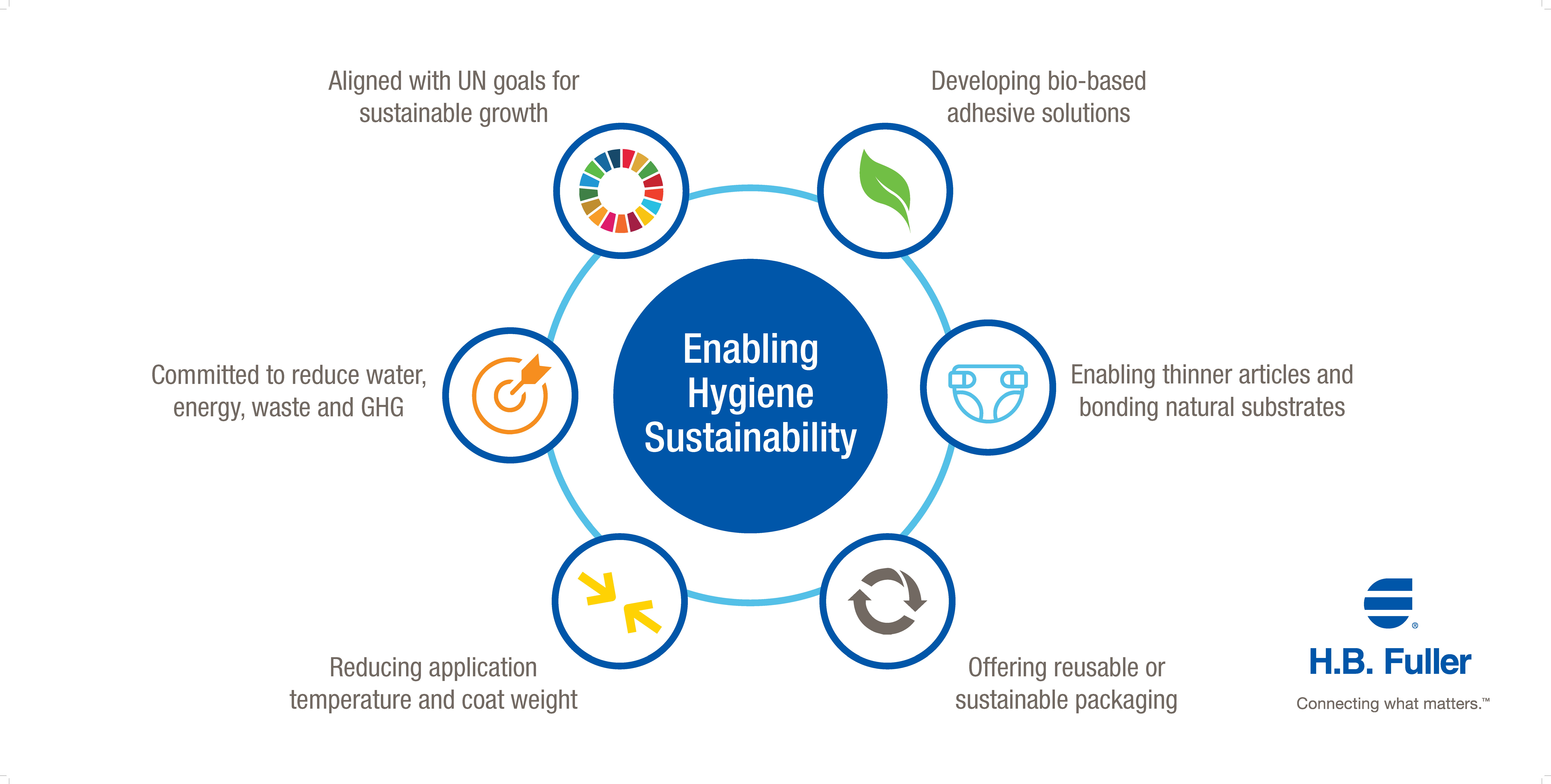 Enabling Hygiene Sustainability
