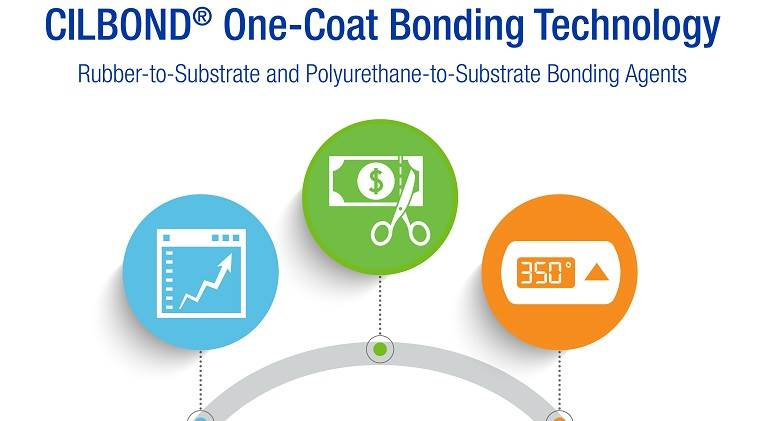 CILBOND One-Coat Bonding Technology